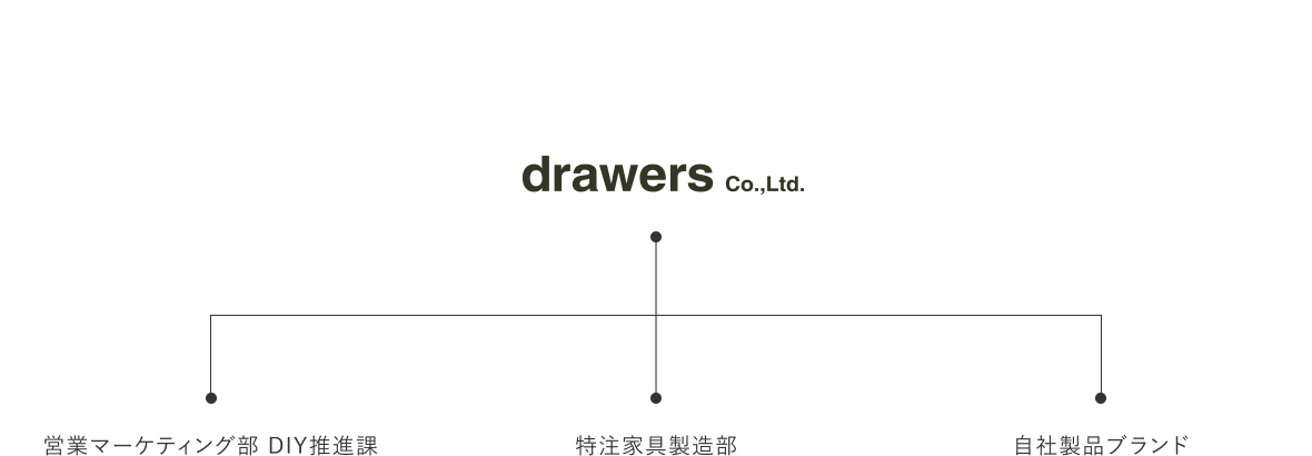 drawers Co.,Ltd.